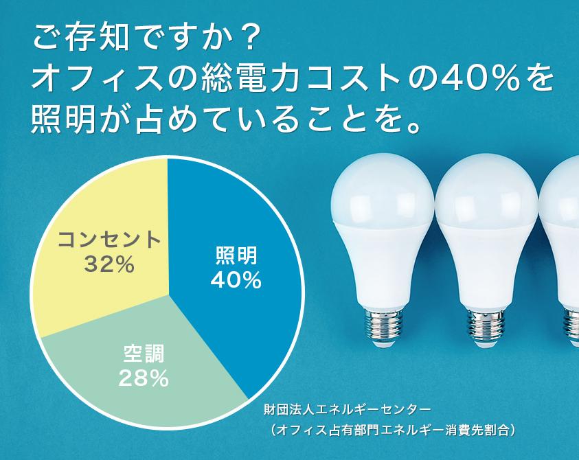 オフィスの総電力の40%を照明が占めている事を。
